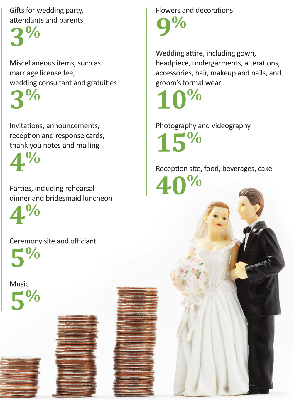 How much will this wedding cost? - Capital_City_Wedding